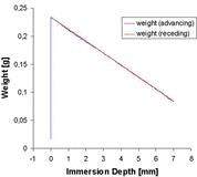 Ultrahydrophilic freshly prepared sample